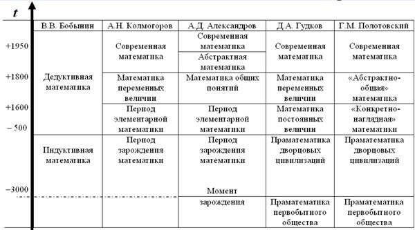 Классическая периодизация